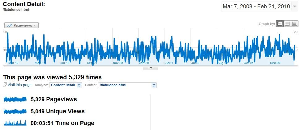 Flatulence Google Analytics