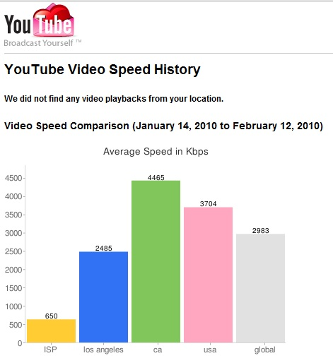 youtube speedtest